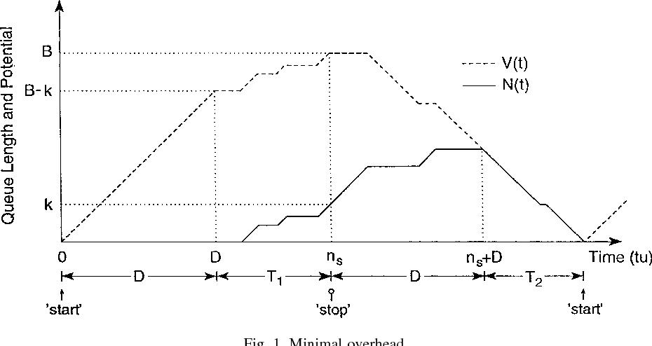 Fig. 1. Minimal overhead.