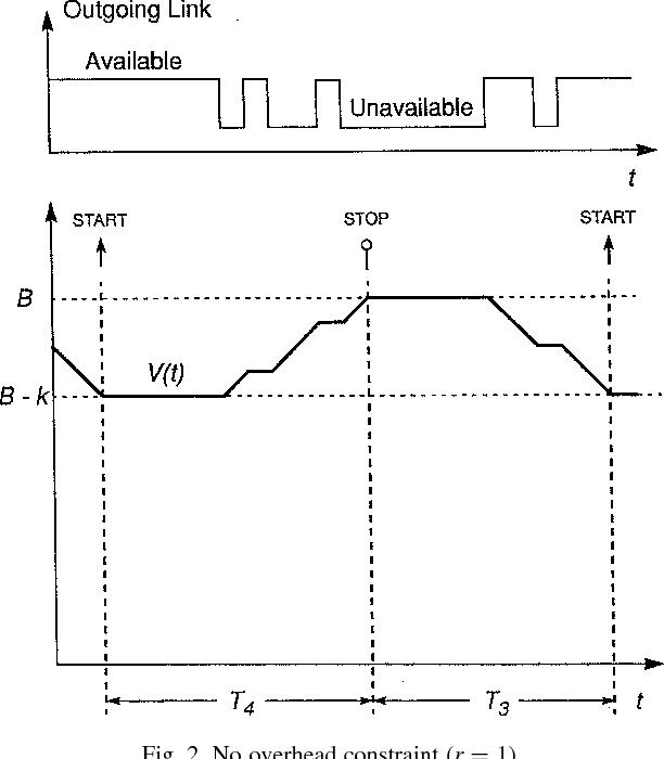 Fig. 2. No overhead constraint (r ¼ 1).