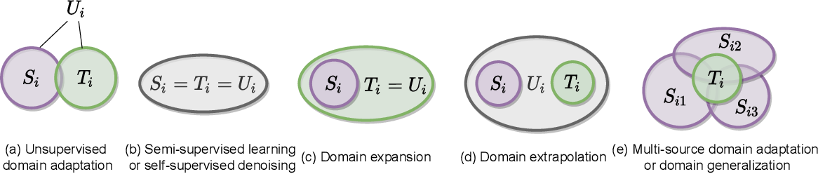 Figure 3 for A Theory of Label Propagation for Subpopulation Shift