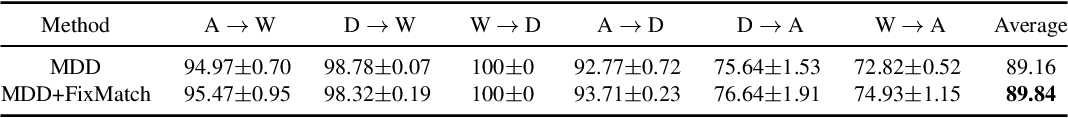 Figure 4 for A Theory of Label Propagation for Subpopulation Shift