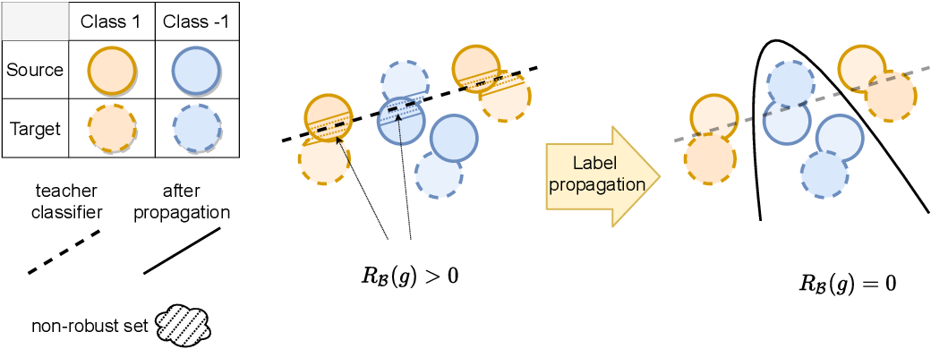Figure 1 for A Theory of Label Propagation for Subpopulation Shift