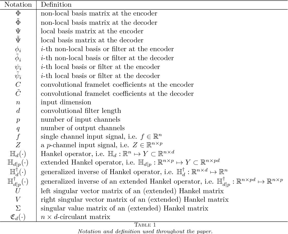 Figure 1 for Deep Convolutional Framelets: A General Deep Learning Framework for Inverse Problems