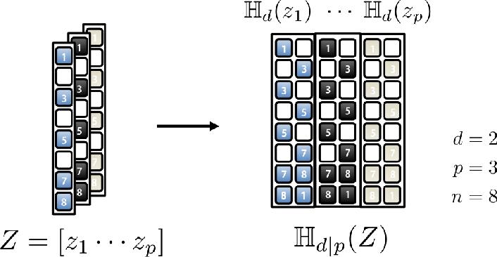 Figure 2 for Deep Convolutional Framelets: A General Deep Learning Framework for Inverse Problems