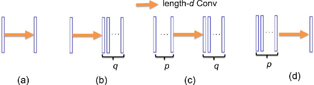Figure 3 for Deep Convolutional Framelets: A General Deep Learning Framework for Inverse Problems