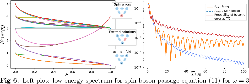 Figure 6 from Quantum annealing in spin-boson model: from a