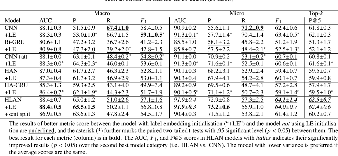 Figure 4 for Explainable Automated Coding of Clinical Notes using Hierarchical Label-wise Attention Networks and Label Embedding Initialisation