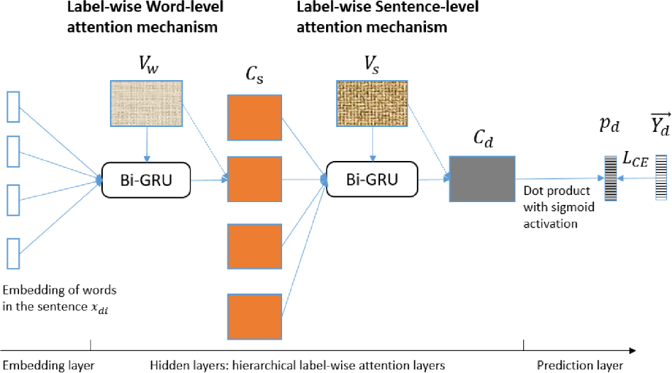 Figure 1 for Explainable Automated Coding of Clinical Notes using Hierarchical Label-wise Attention Networks and Label Embedding Initialisation