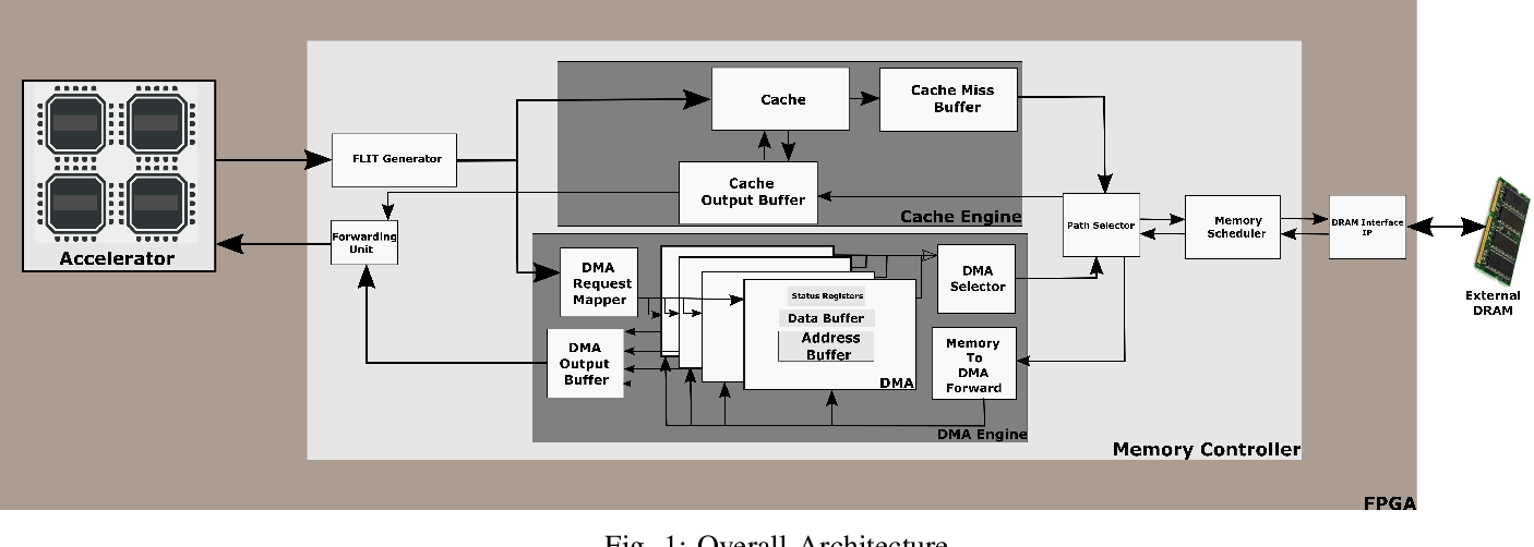 Figure 1 for Programmable FPGA-based Memory Controller