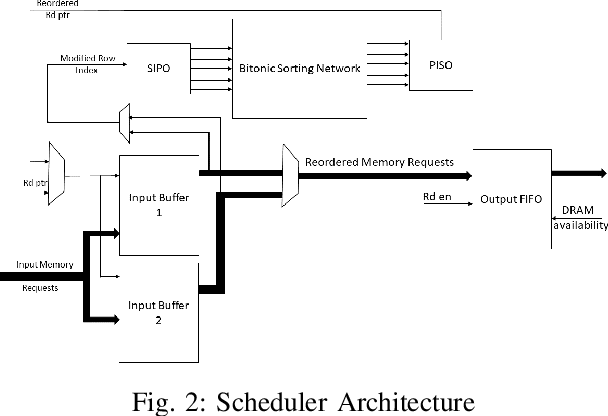 Figure 2 for Programmable FPGA-based Memory Controller