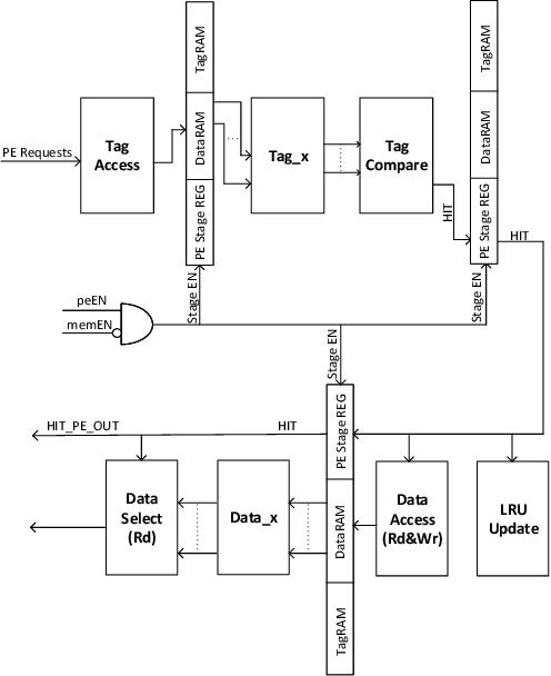 Figure 3 for Programmable FPGA-based Memory Controller
