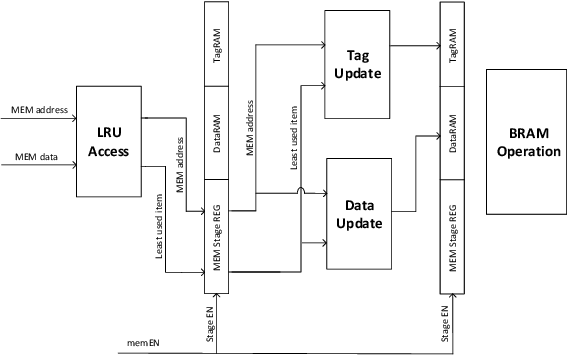 Figure 4 for Programmable FPGA-based Memory Controller