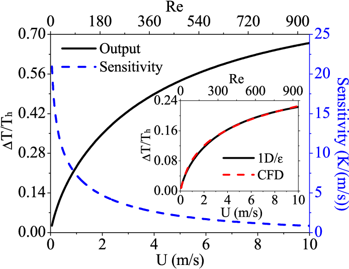 Fig. 3. The TMCF sensor's mechano-thermal sensitivity and normalized output as a function of input air flow velocity U and Re. The inset shows the comparison of the sensor output between CFD and 1D model. (2s = 1500μm, 2L = 600μm, 2W = 100μm, D = 120μm, h = 150μm, t = 4μm).