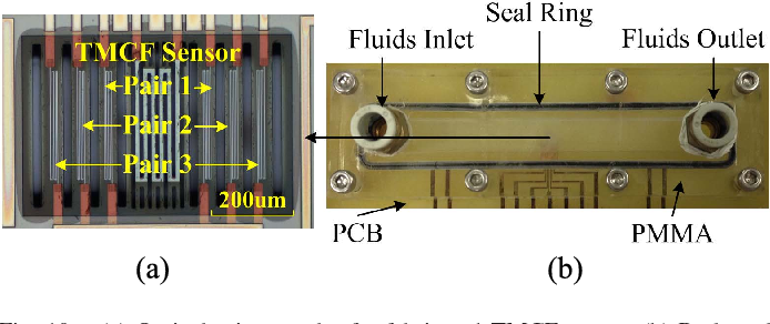 Fig. 10. (a) Optical micrograph of a fabricated TMCF sensor, (b) Packaged TMCF sensor in a PMMA flow channel.