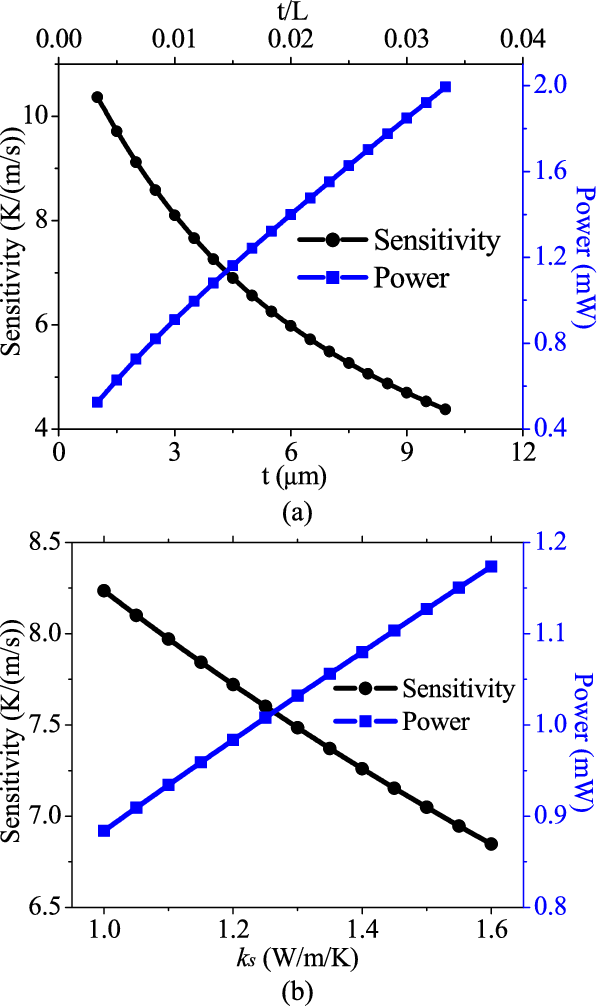 Fig. 7. The effects of thin film (a) thickness t and (b) thermal conductivity ks on the sensor's power consumption and mechano-thermal sensitivity at U = 1m/s. Note: the remaining parameters are the same as Fig. 3.
