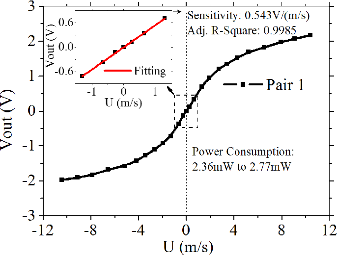 Fig. 13. The measured output voltage of the fabricated Pair 1 TMCF sensor under CTD mode as a function of input flow velocity (−11m/s-11m/s). The overheated temperature Th is 50K. The sensitivity of the sensor determined in low flow region is very large, 0.543V/(m/s).