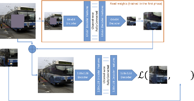 Figure 1 for Cascade context encoder for improved inpainting