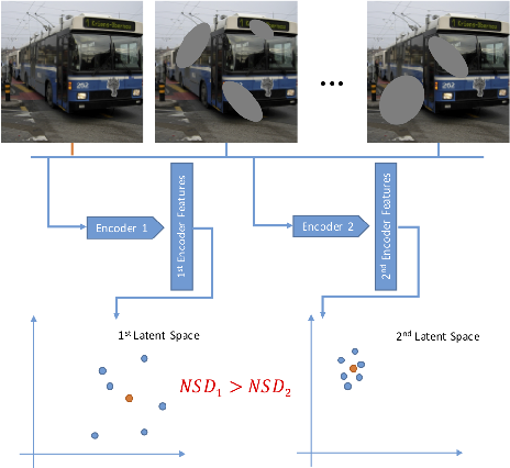 Figure 2 for Cascade context encoder for improved inpainting