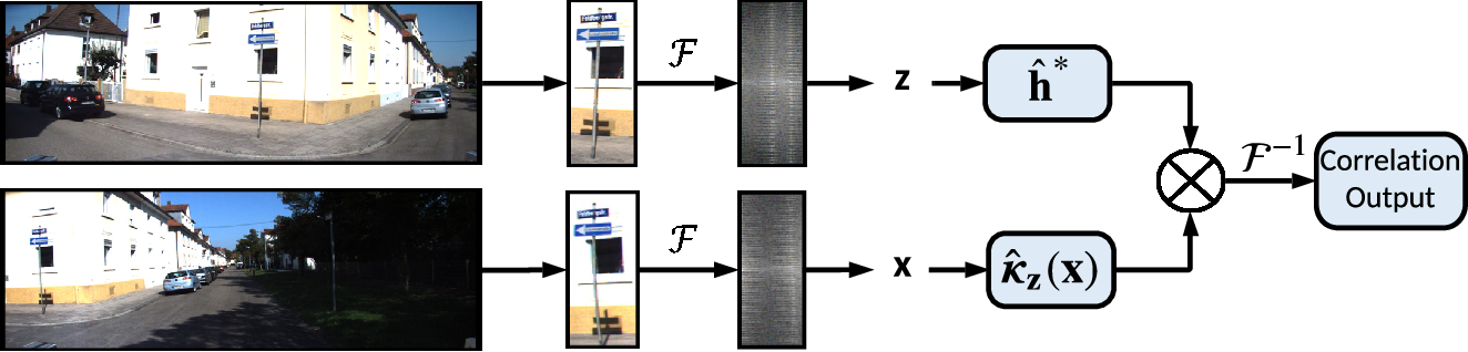 Figure 3 for Online Visual Place Recognition via Saliency Re-identification