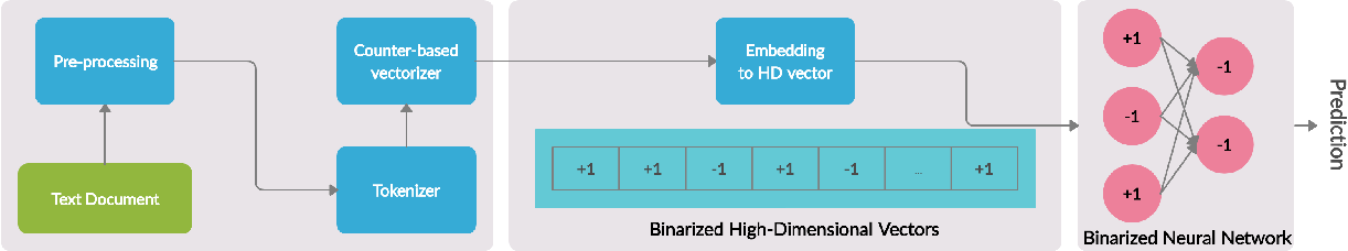 Figure 1 for End to End Binarized Neural Networks for Text Classification