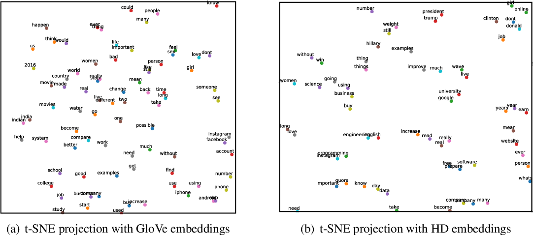 Figure 4 for End to End Binarized Neural Networks for Text Classification