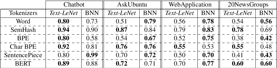 Figure 2 for End to End Binarized Neural Networks for Text Classification