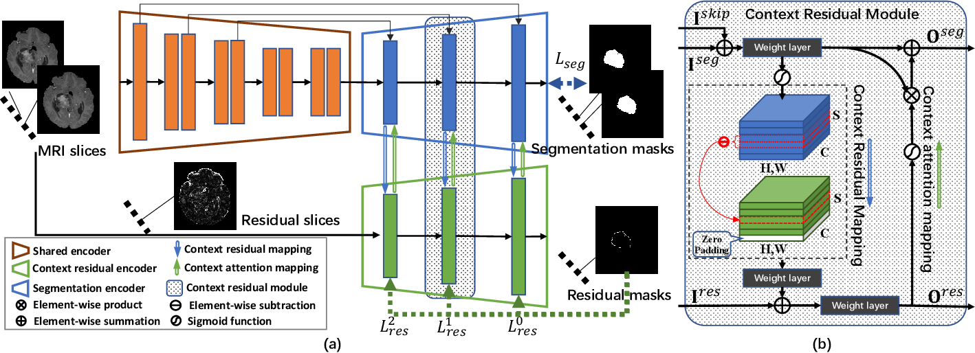 Figure 2 for Inter-slice Context Residual Learning for 3D Medical Image Segmentation