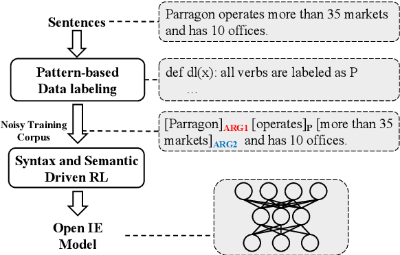 Figure 1 for Syntactic and Semantic-driven Learning for Open Information Extraction