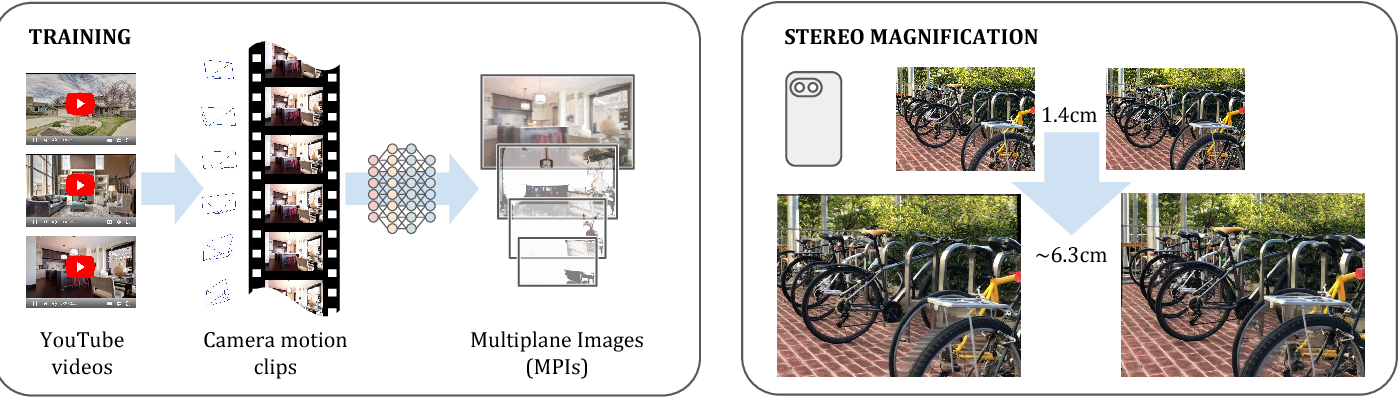 Figure 1 for Stereo Magnification: Learning View Synthesis using Multiplane Images