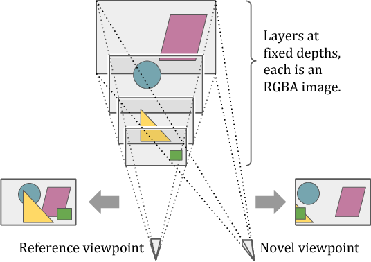 Figure 3 for Stereo Magnification: Learning View Synthesis using Multiplane Images