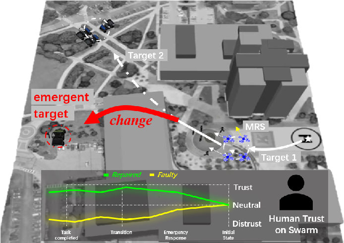Figure 1 for Trust Aware Emergency Response for A Resilient Human-Swarm Cooperative System