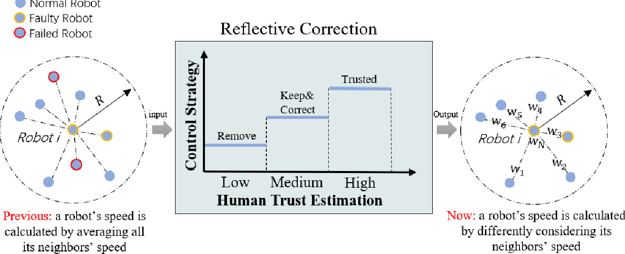 Figure 2 for Trust Aware Emergency Response for A Resilient Human-Swarm Cooperative System