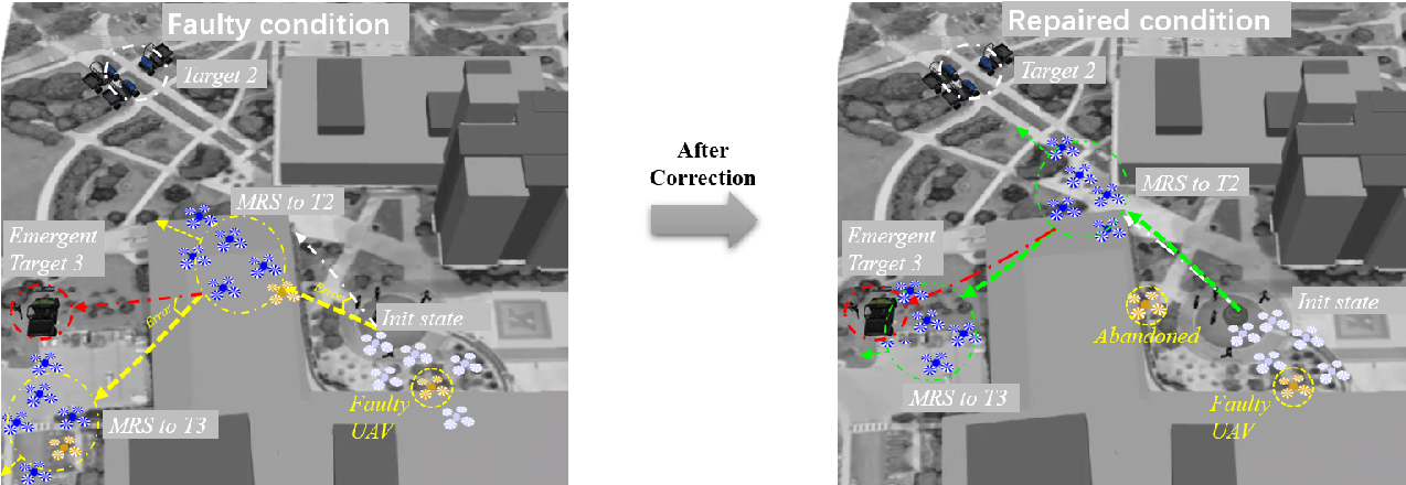 Figure 4 for Trust Aware Emergency Response for A Resilient Human-Swarm Cooperative System