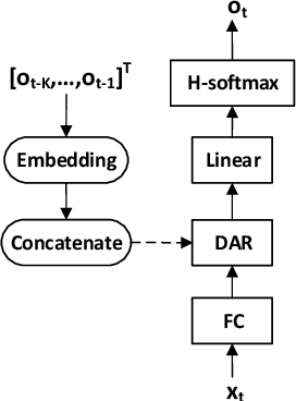 Figure 1 for Singing Voice Synthesis Using Deep Autoregressive Neural Networks for Acoustic Modeling
