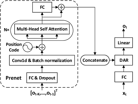 Figure 3 for Singing Voice Synthesis Using Deep Autoregressive Neural Networks for Acoustic Modeling