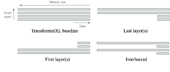 Figure 1 for Do Transformers Need Deep Long-Range Memory