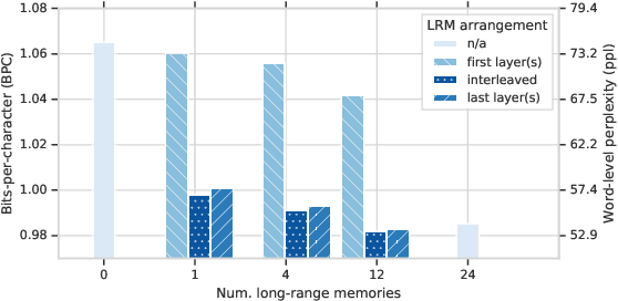 Figure 4 for Do Transformers Need Deep Long-Range Memory
