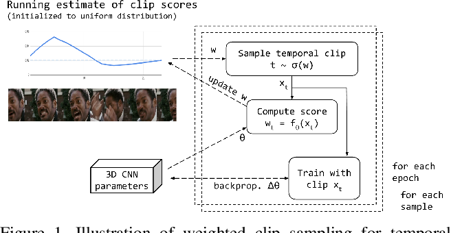 Figure 1 for Temporal Stochastic Softmax for 3D CNNs: An Application in Facial Expression Recognition