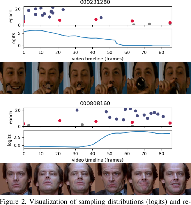 Figure 3 for Temporal Stochastic Softmax for 3D CNNs: An Application in Facial Expression Recognition