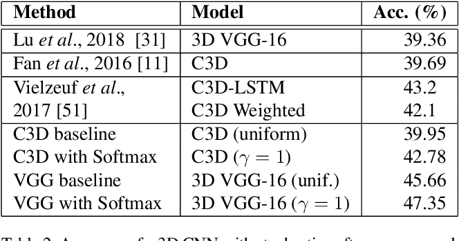 Figure 4 for Temporal Stochastic Softmax for 3D CNNs: An Application in Facial Expression Recognition