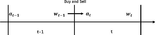 Figure 1 for Deep Reinforcement Learning in Portfolio Management