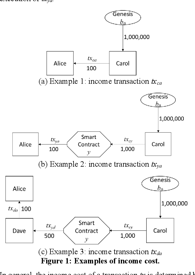 Figure 1 for Training Massive Deep Neural Networks in a Smart Contract: A New Hope