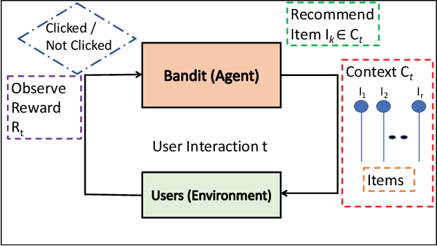 Figure 1 for Fast Distributed Bandits for Online Recommendation Systems