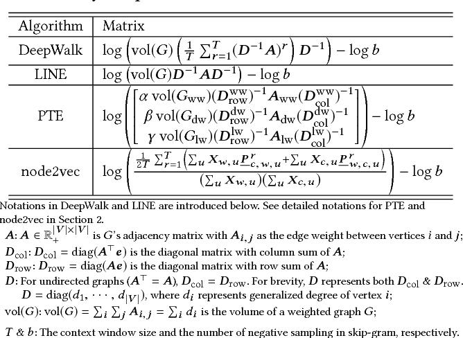Figure 1 for Network Embedding as Matrix Factorization: Unifying DeepWalk, LINE, PTE, and node2vec