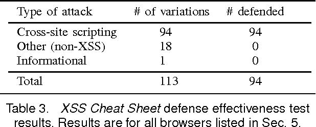 Blueprint: Robust Prevention of Cross-site Scripting Attacks for