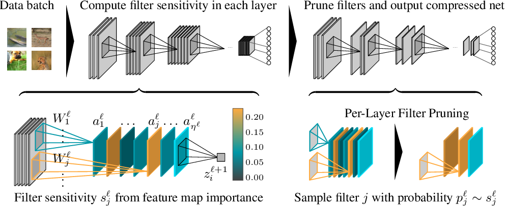 Figure 1 for Provable Filter Pruning for Efficient Neural Networks