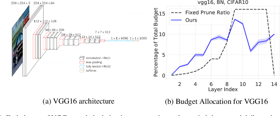 Figure 3 for Provable Filter Pruning for Efficient Neural Networks
