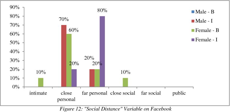 PDF] Self-Presentation on Facebook and Orkut: A Cross Cultural Study