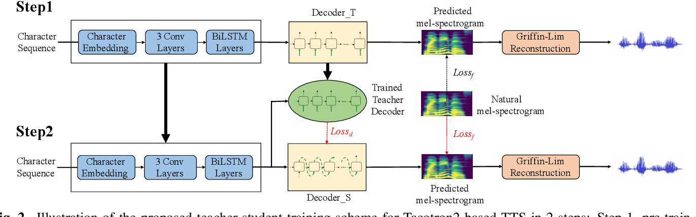 Figure 3 for Teacher-Student Training for Robust Tacotron-based TTS