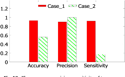 Fig. 13. The accuracy, precision, sensitivity of two cases.