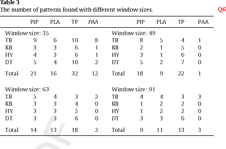 Table 3 The number of patterns found with different window sizes. Q6